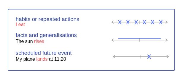Present Simple timeline, form, uses
